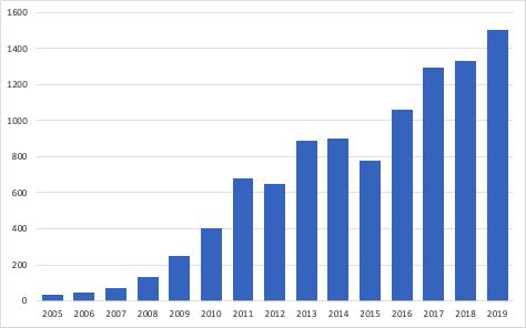 Grafiek die de toename in ondertekende petities door update van petities.nl toont